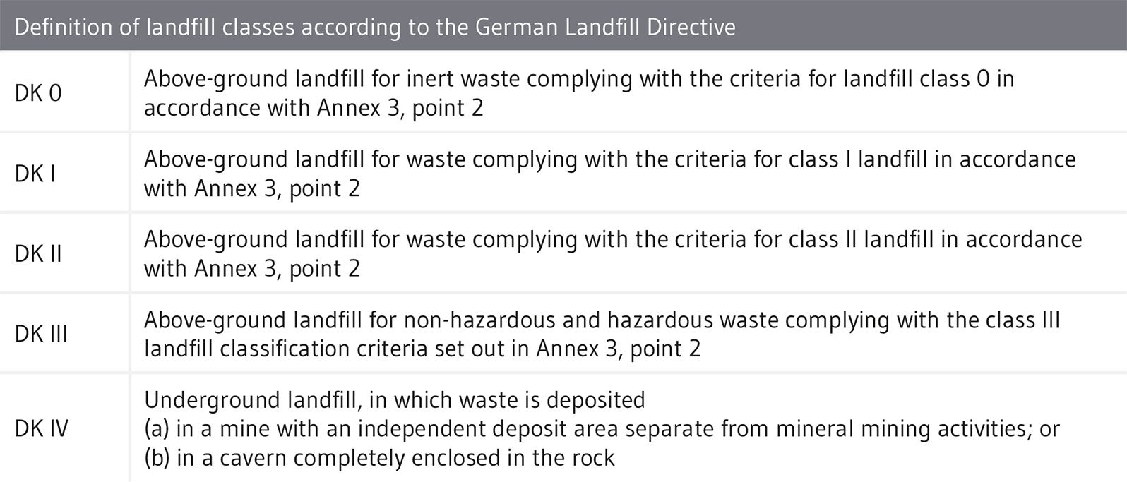 Classification of wastes according to waste code