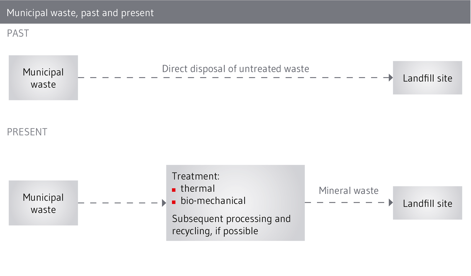 Municipal waste is treated before landfilling